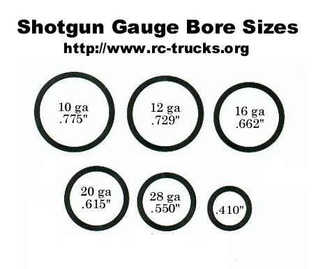 shotgun bore sizes